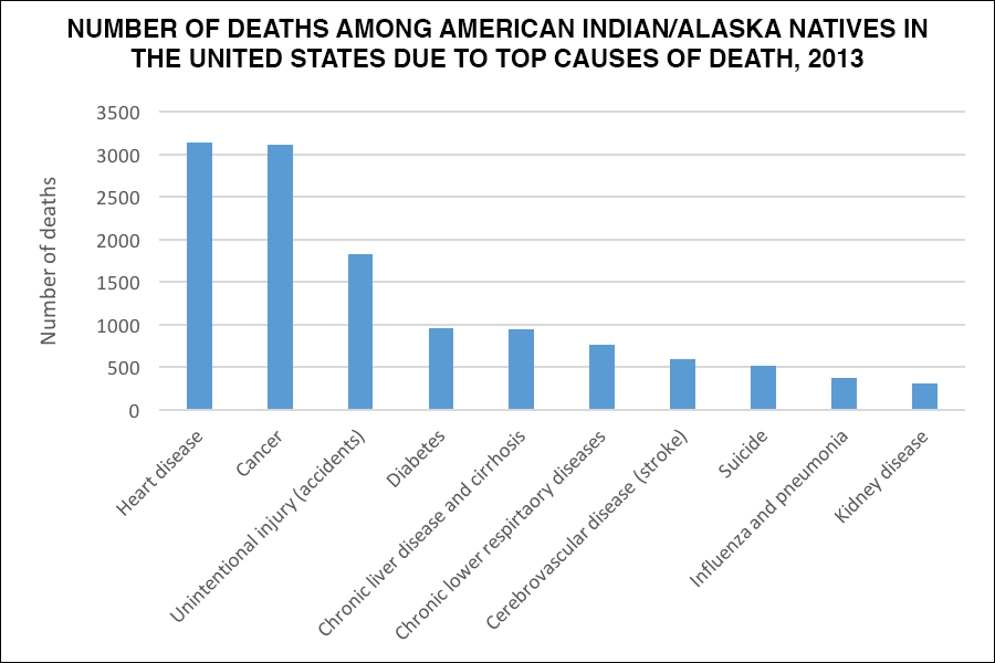 AIAN-top-causes-of-death-2013
