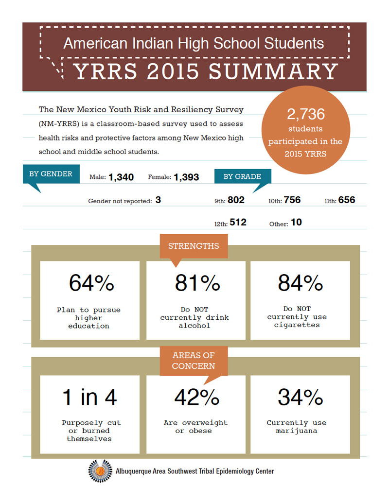 YRRS-report-2015-ai-an-hs