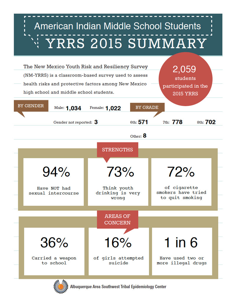 YRRS-report-2015-ai-an-ms