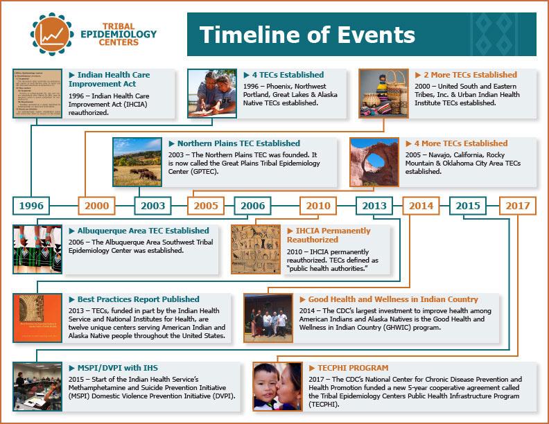 TEC-Timeline